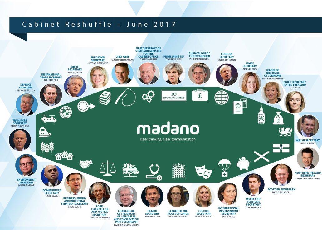 madano.com