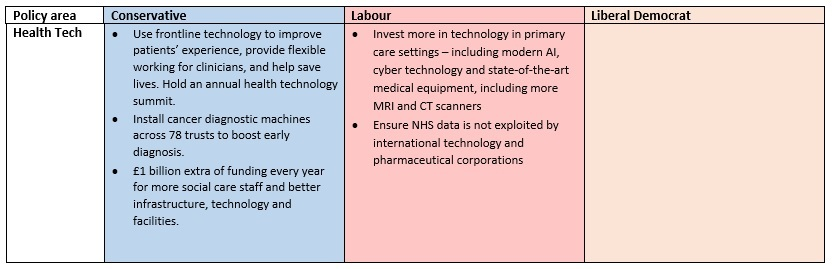 Health Tech Policies