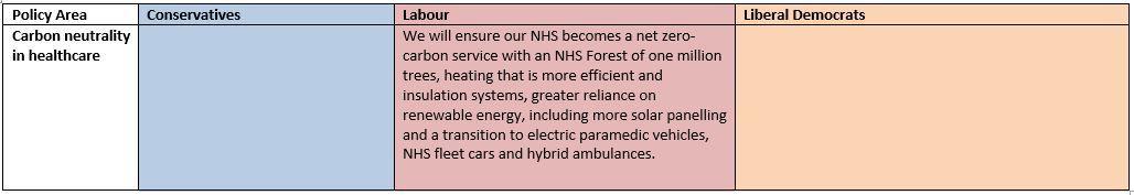 carbon neutral NHS
