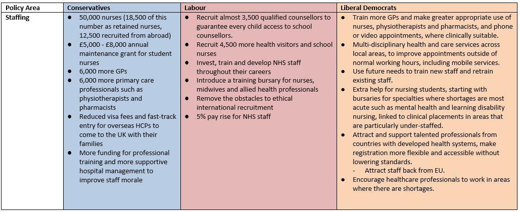 NHS Staffing policies